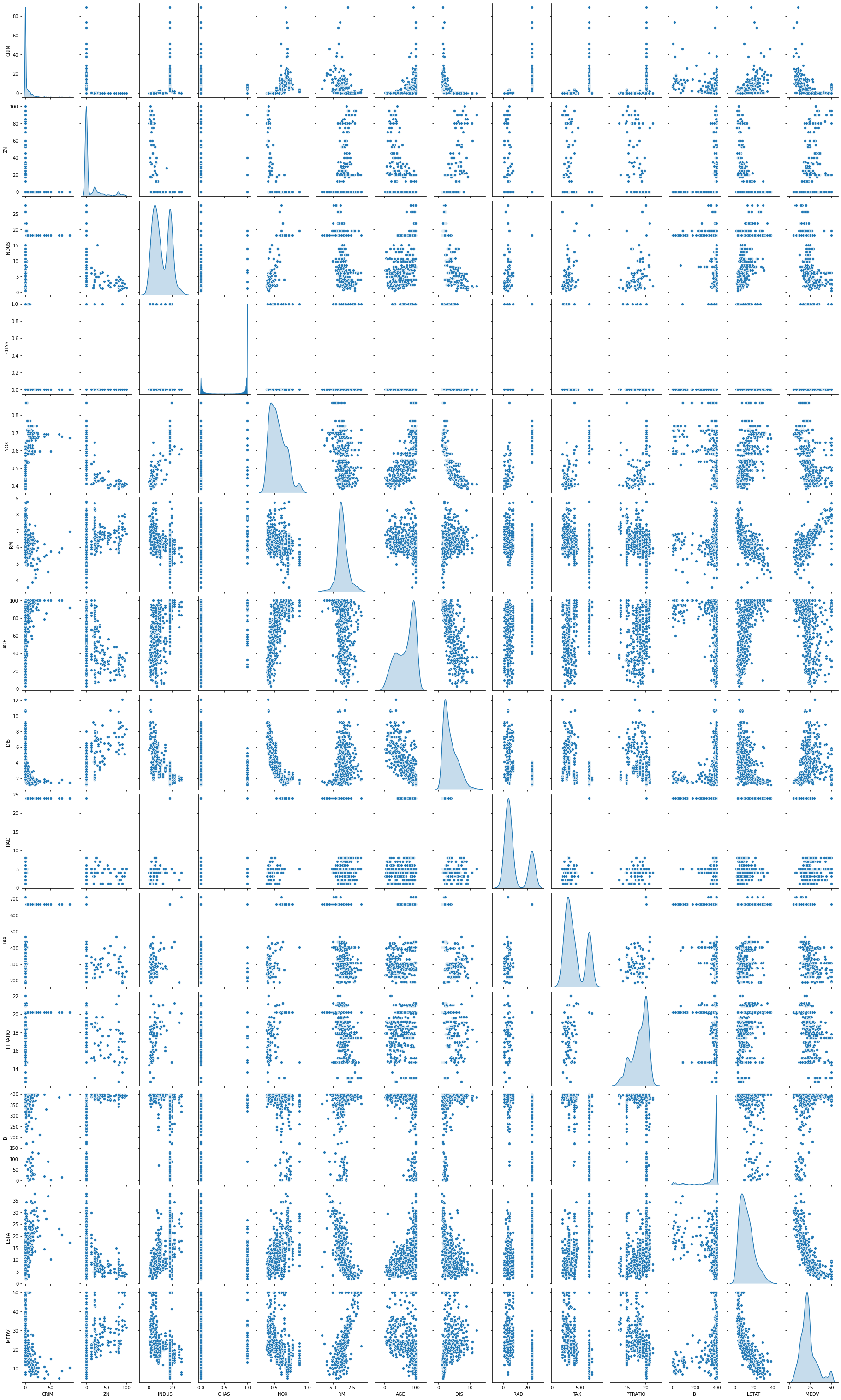 correlations pairplot
